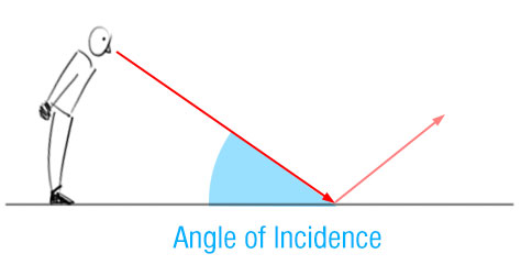 fresnel effect - angle of incidence