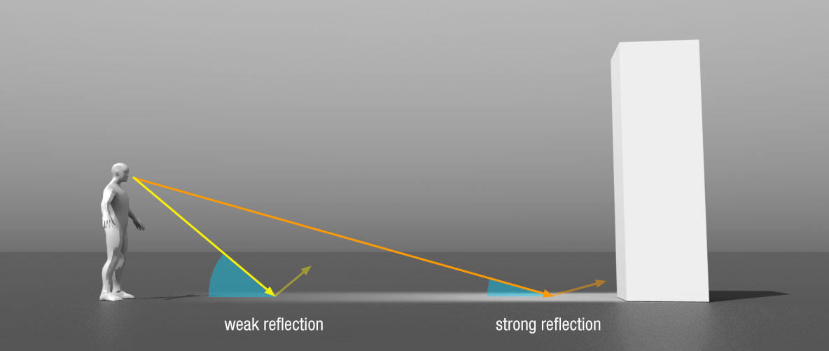 fresnel effect - angle of incidence illustration