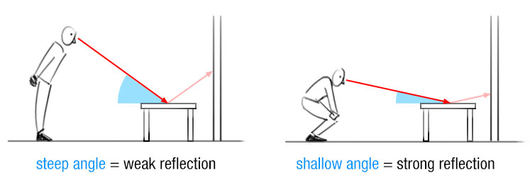 fresnel effect - angle of incidence examples